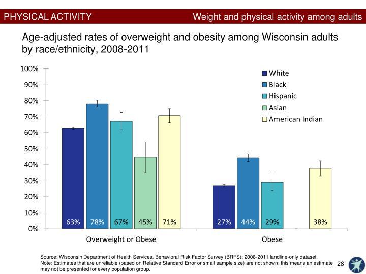 obesity statistic
