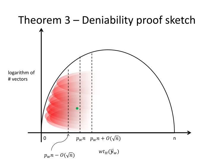 Theorem 3 – Deniability proof sketch