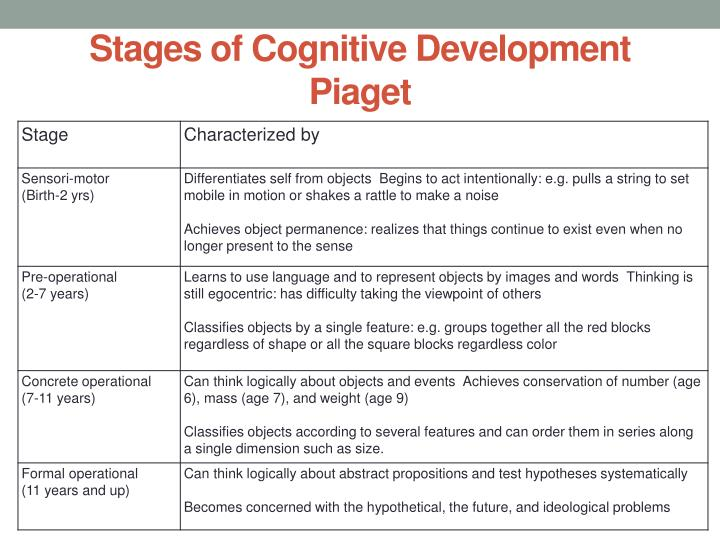 Stages of Cognitive Development Piaget
