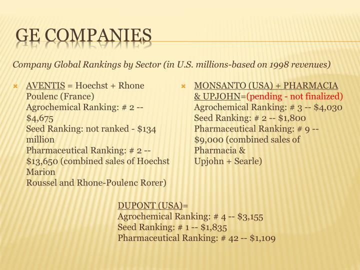 GE companies