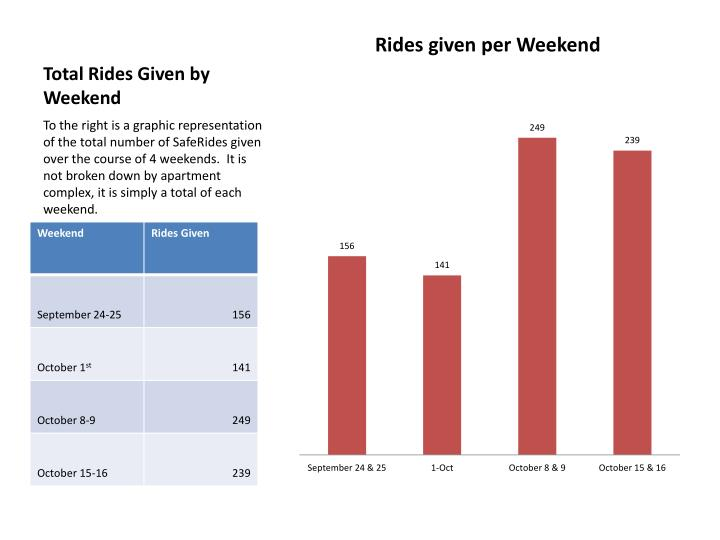 Total rides given by weekend