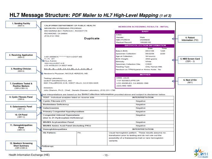 HL7 Message Structure:
