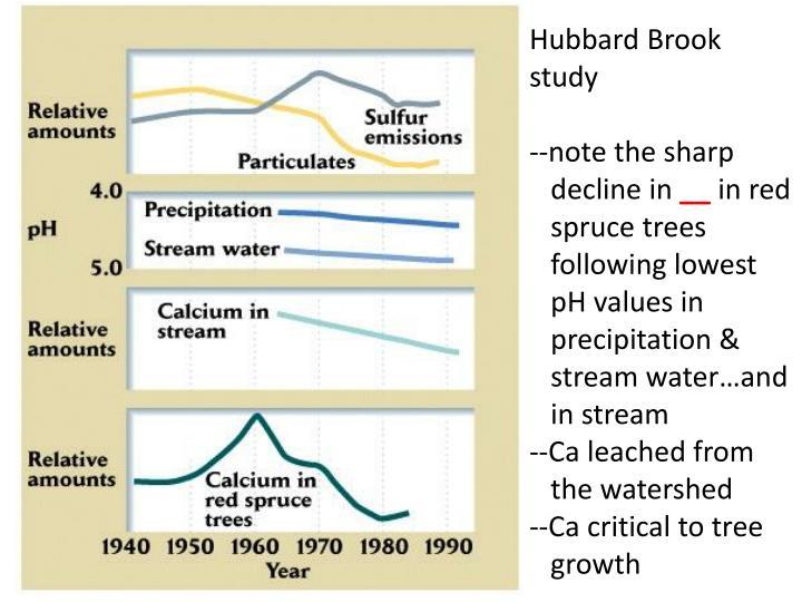 Hubbard Brook study