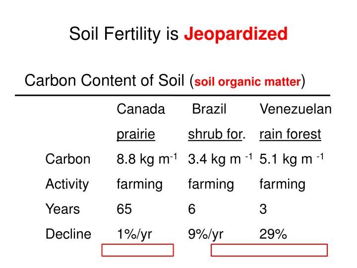 Soil Fertility is