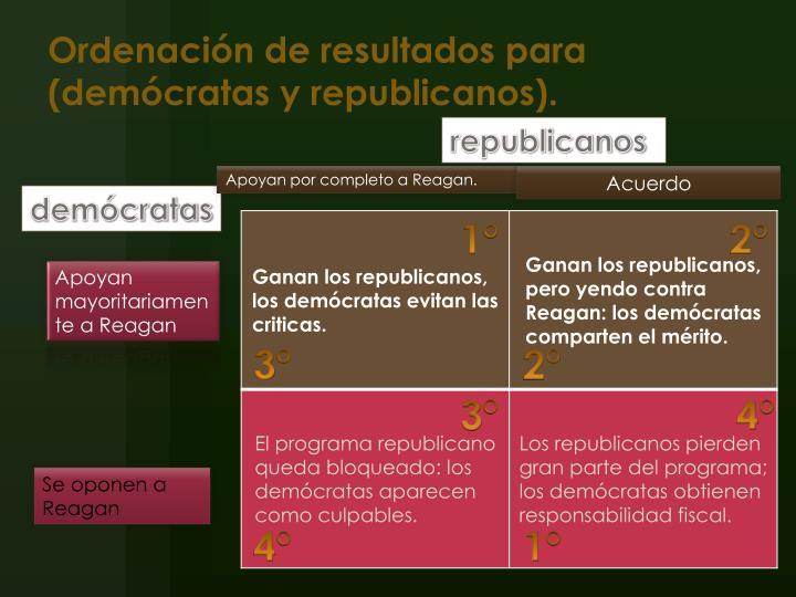 Ordenación de resultados para (demócratas y republicanos).