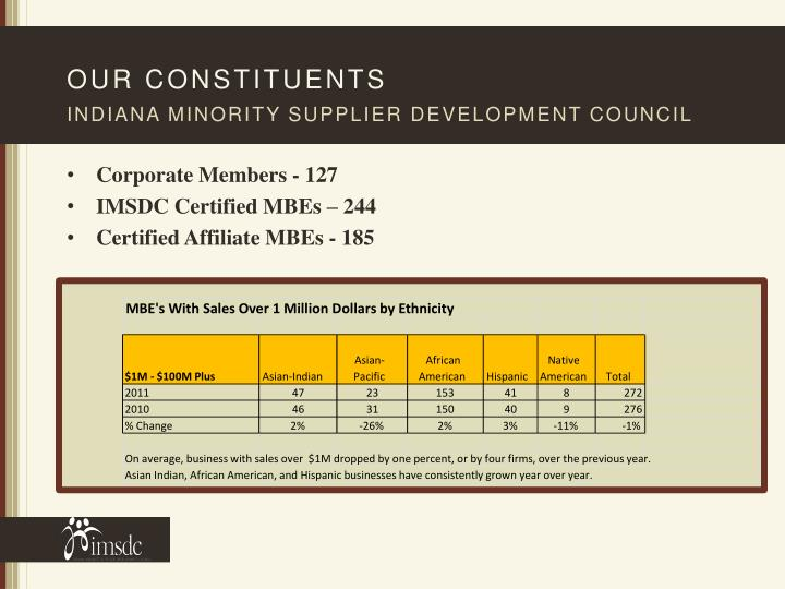 MBE's With Sales Over 1 Million Dollars by Ethnicity