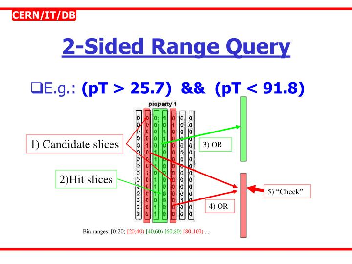 2-Sided Range Query