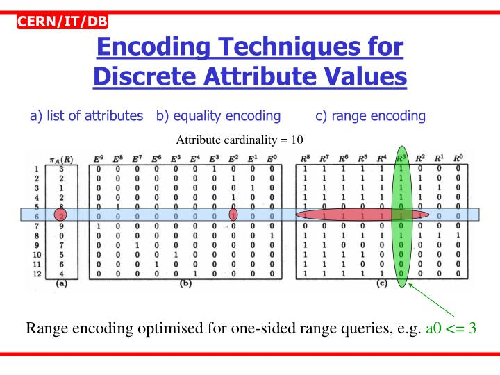 Encoding techniques for discrete attribute values