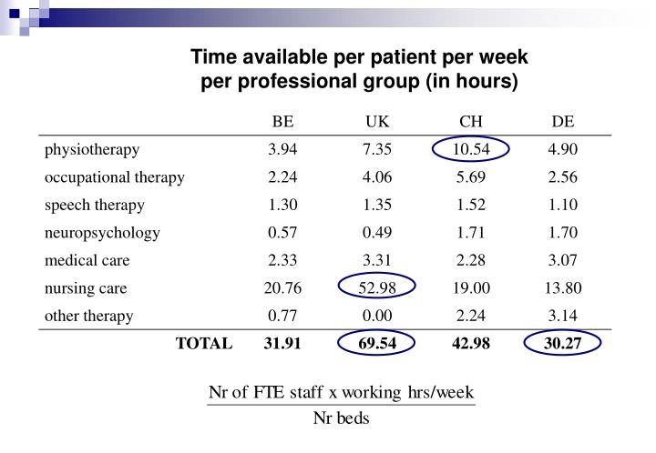 Time available per patient per week