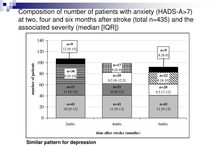 Composition of number of patients with anxiety (HADS-A>7) at two, four and six months after stroke (total n=435) and the associated severity (median [IQR])