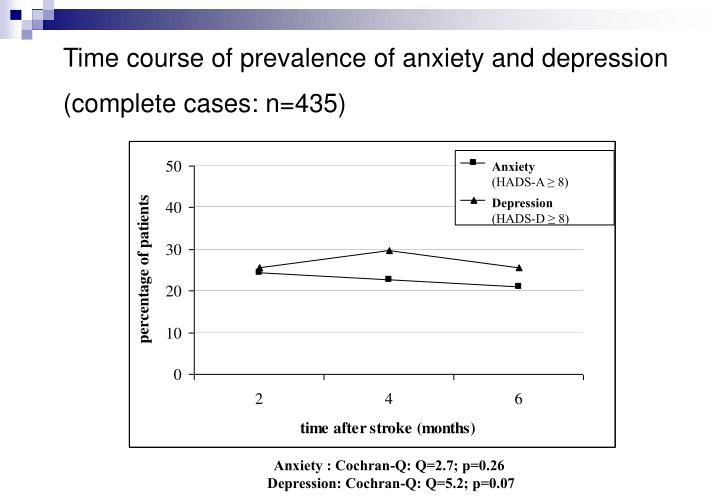 Time course of prevalence of anxiety and depression (complete cases: n=435)