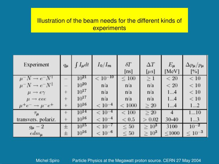 Illustration of the beam needs for the different kinds of experiments