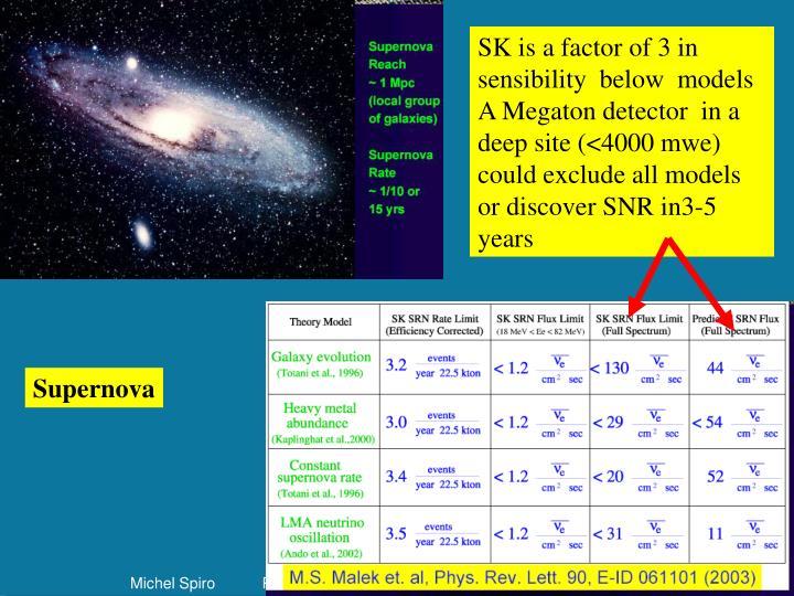 SK is a factor of 3 in sensibility  below  models