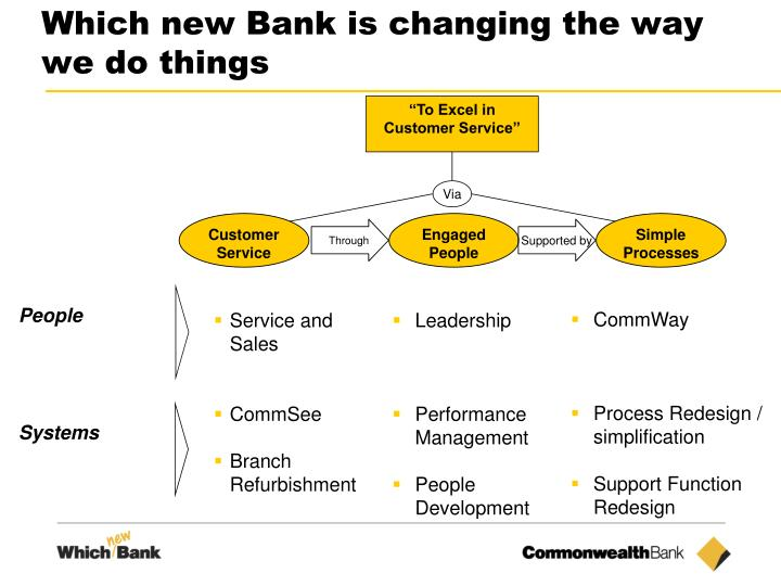 Which new Bank is changing the way we do things