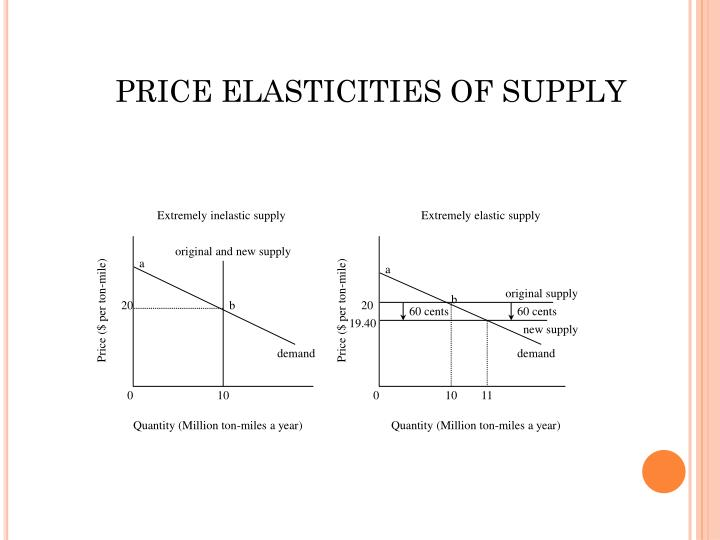 PRICE ELASTICITIES OF SUPPLY