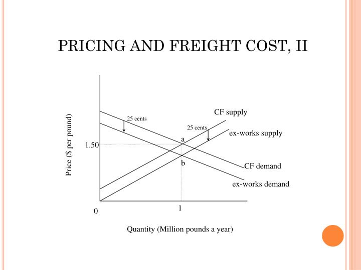 PRICING AND FREIGHT COST, II