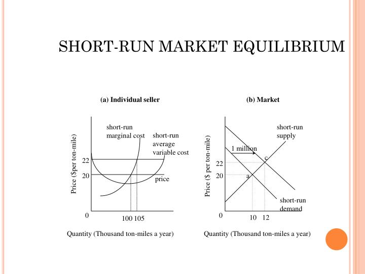 SHORT-RUN MARKET EQUILIBRIUM