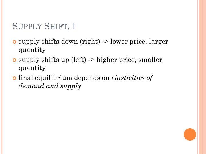 Supply Shift, I