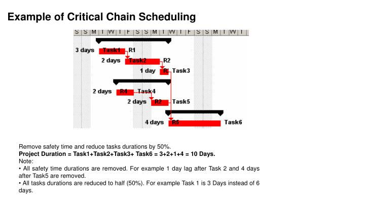 Example of Critical Chain Scheduling