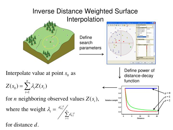 Inverse Distance