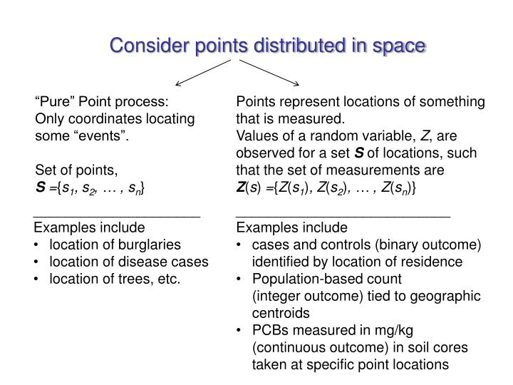 Consider points distributed in space