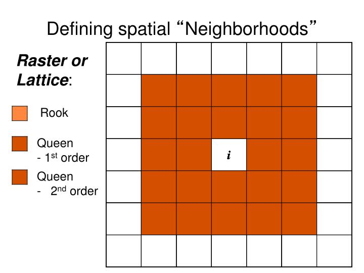 Defining spatial
