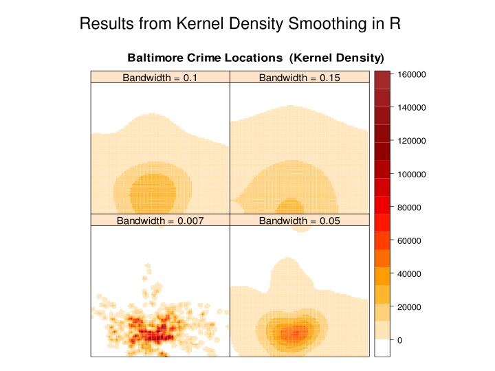 Results from Kernel Density Smoothing in R