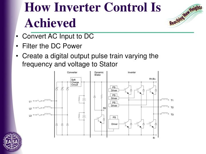 How Inverter Control Is Achieved