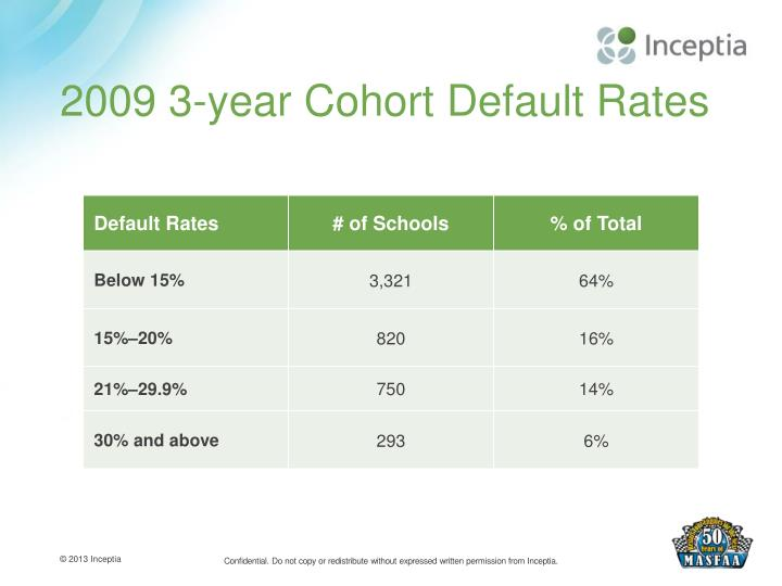 2009 3-year Cohort Default Rates