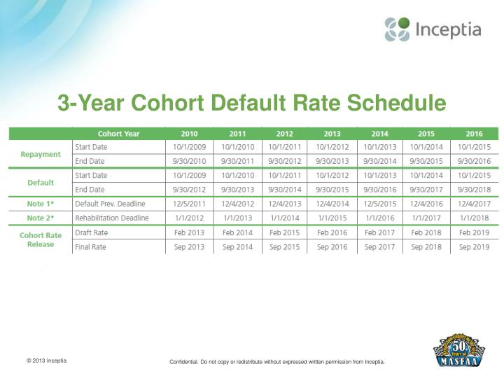 3-Year Cohort Default Rate Schedule