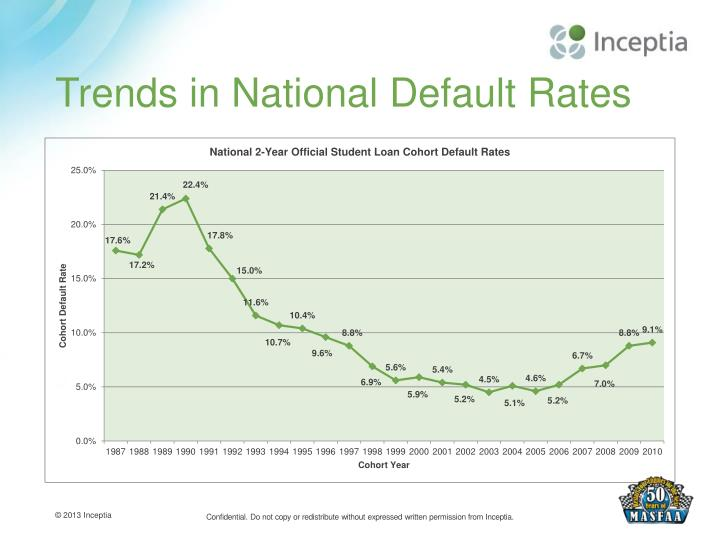 Trends in National Default Rates
