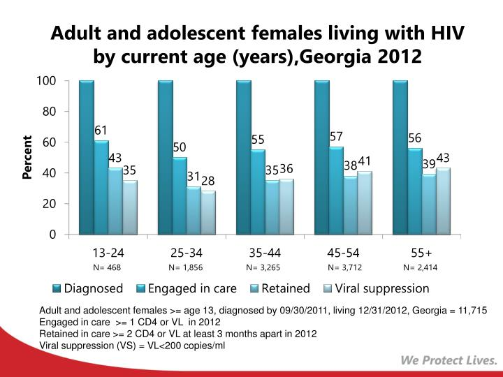 Adult and adolescent females living with HIV by current age (years),Georgia 2012
