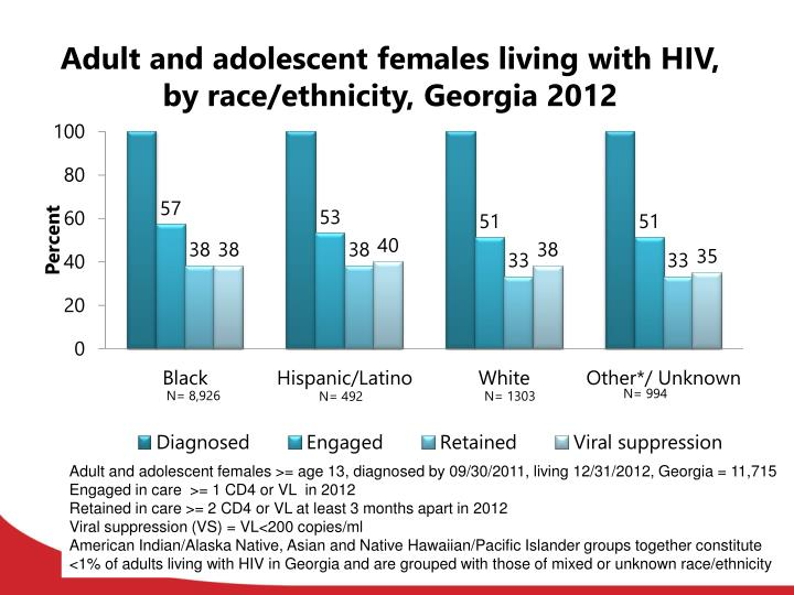 Adult and adolescent females living with HIV, by race/ethnicity, Georgia 2012