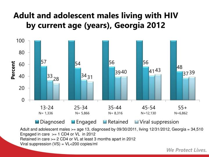 Adult and adolescent males living with HIV by current age (years), Georgia 2012