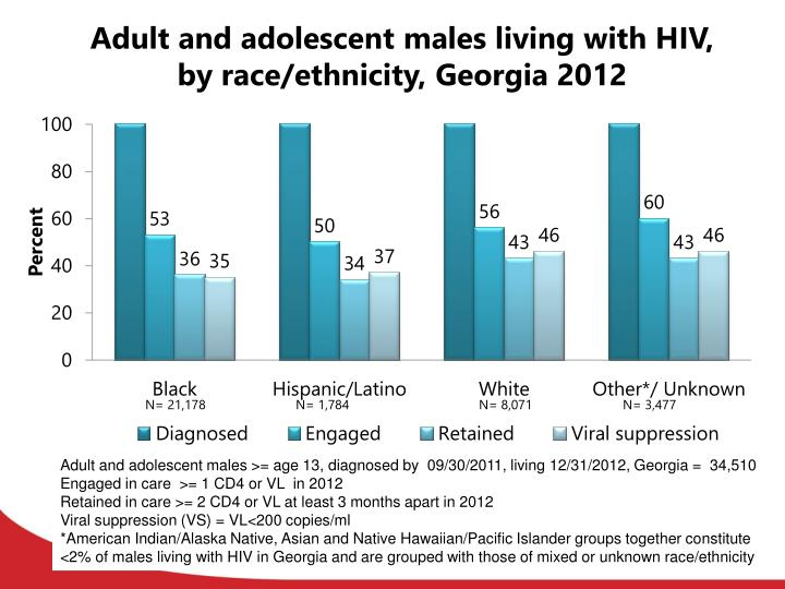 Adult and adolescent males living with HIV, by race/ethnicity, Georgia 2012