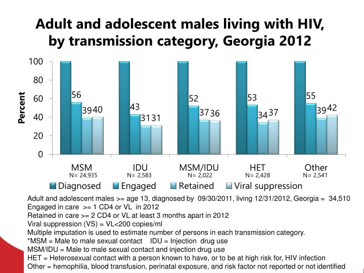 Adult and adolescent males living with HIV, by transmission category, Georgia 2012