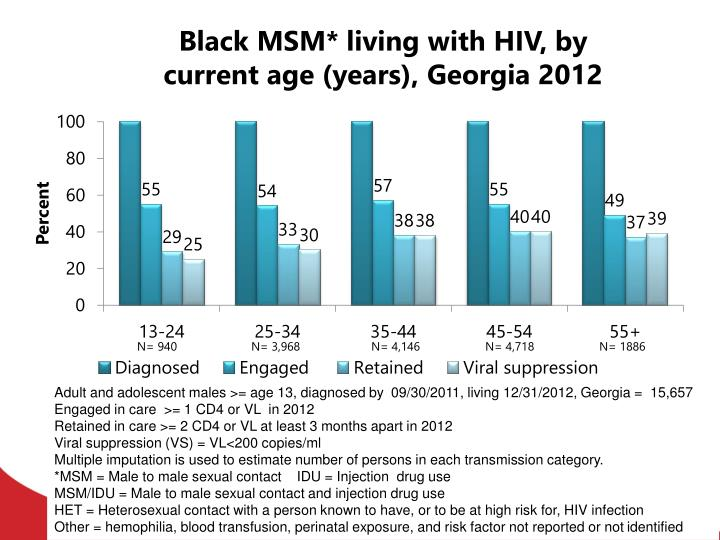 Black MSM* living with HIV, by current age (years), Georgia 2012