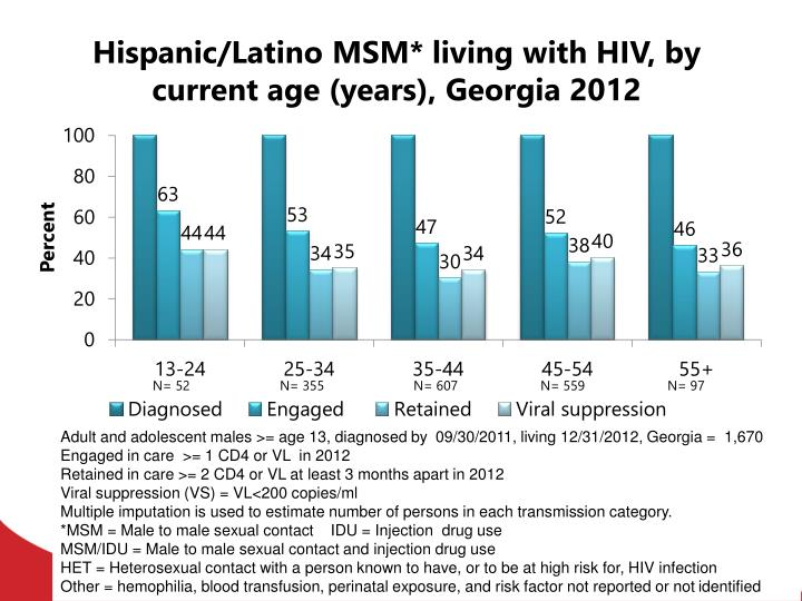 Hispanic/Latino MSM* living with HIV, by current age (years), Georgia 2012