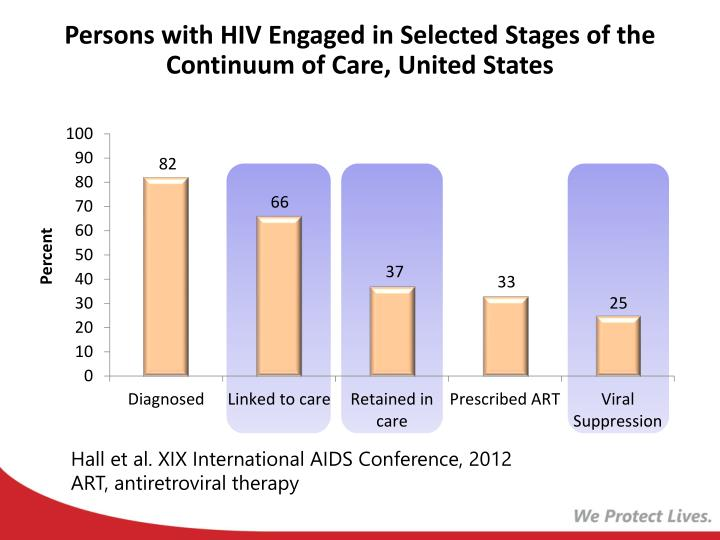 Persons with hiv engaged in s elected s tages of the continuum of care united states