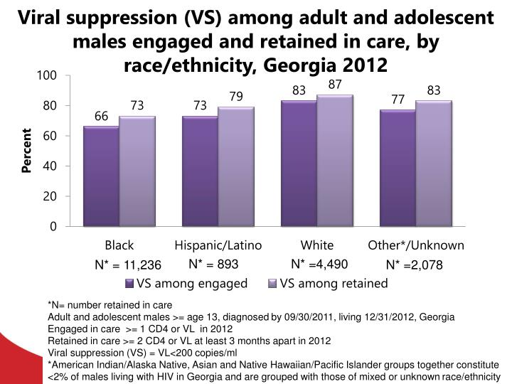 Viral suppression (VS) among adult and adolescent males engaged and retained in care, by race/ethnicity, Georgia 2012