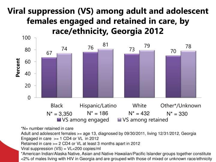 Viral suppression (VS) among adult and adolescent females engaged and retained in care, by race/ethnicity, Georgia 2012