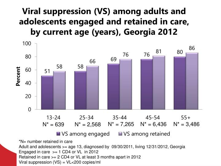 Viral suppression (VS) among adults and adolescents engaged and retained in care, by current age (years), Georgia 2012