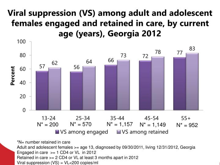 Viral suppression (VS) among adult and adolescent females engaged and retained in care, by current age (years), Georgia 2012