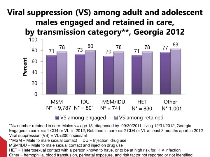 Viral suppression (VS) among adult and adolescent males engaged and retained in care,