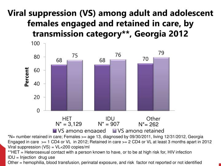 Viral suppression (VS) among adult and adolescent females engaged and retained in care, by transmission category**, Georgia 2012