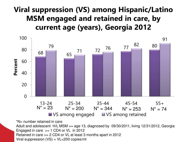 Viral suppression (VS) among Hispanic/Latino MSM engaged and retained in care, by current age (years), Georgia 2012