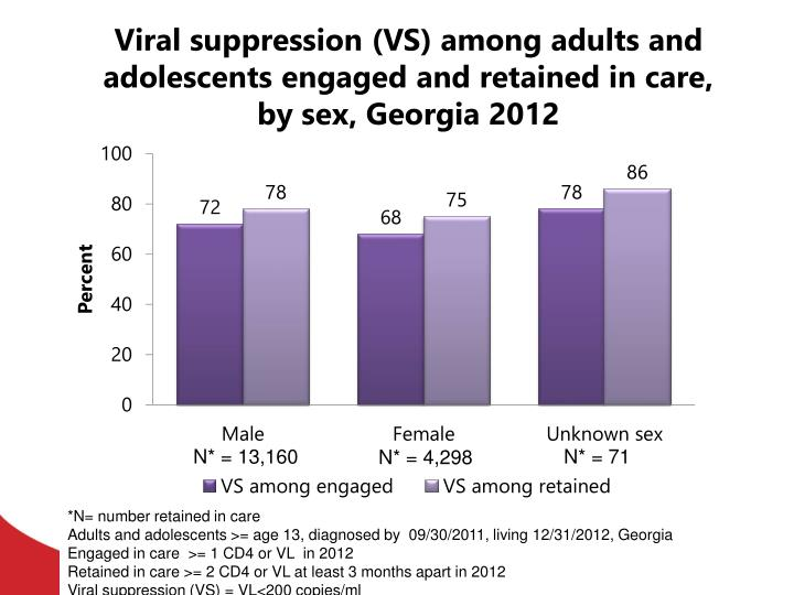 Viral suppression (VS) among adults and adolescents engaged and retained in care, by sex, Georgia 2012