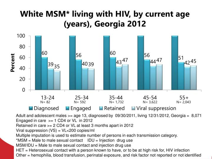 White MSM* living with HIV, by current age (years), Georgia 2012