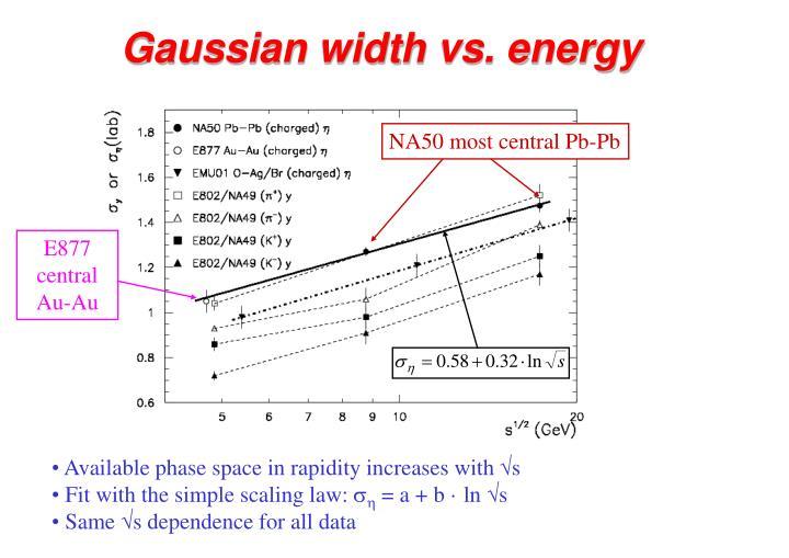 Gaussian width vs. energy