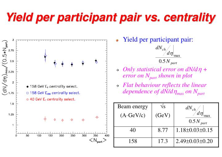 Yield per participant pair vs. centrality
